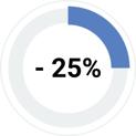 meno 25% tempo impiegato